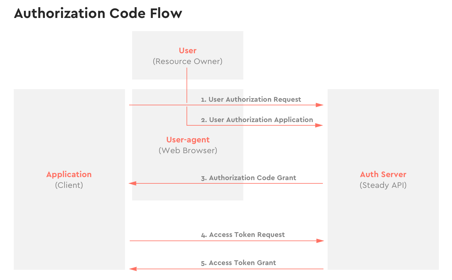 Authorization Code Flow