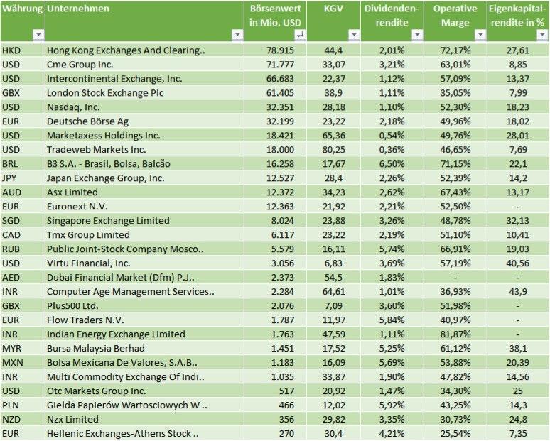 Die größten Börsen der Welt Börsenplatzbetreiber Marktkapitalisierung