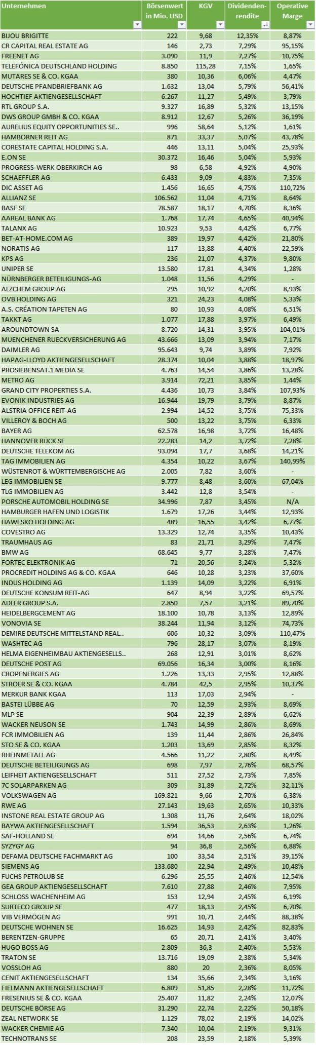 Deutsche Aktien mit hoher Dividende 2021 – Top Dividendenrendite Deutschland
