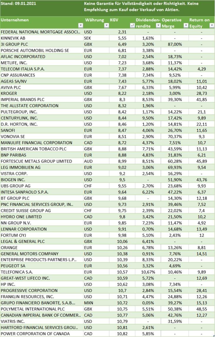 Aktien mit niedrigen KGV. Aktien mit niedriegsten KGV USA, Europa