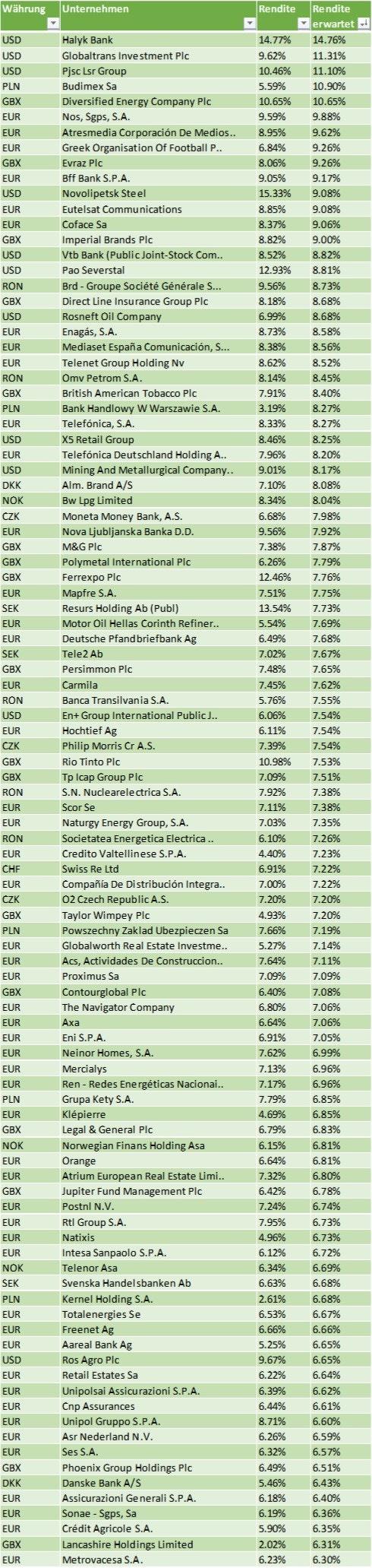 Hohe Dividenden Europa Aktien mit hoher Dividendenrendite aus Europa