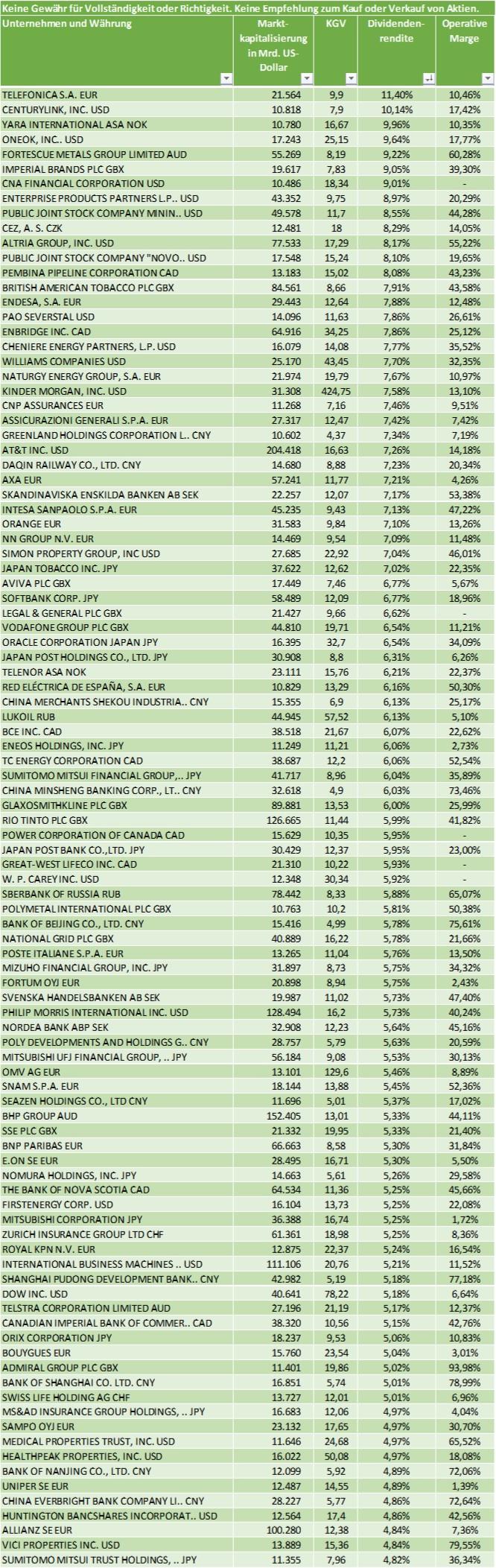 Top 100 Dividenden Aktien mit hoher Rendite für 2021