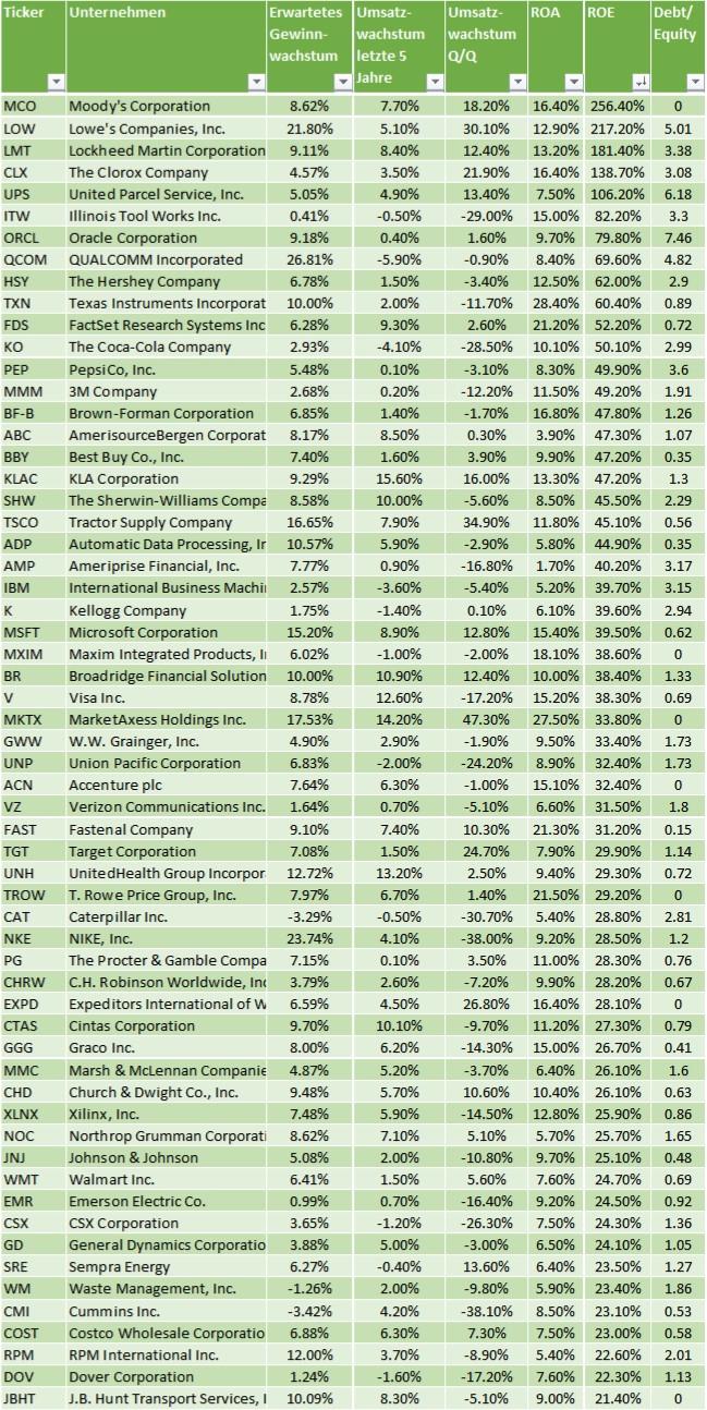 Aktien mit hoher Eigenkaptialrendite und Dividenden Wachstum