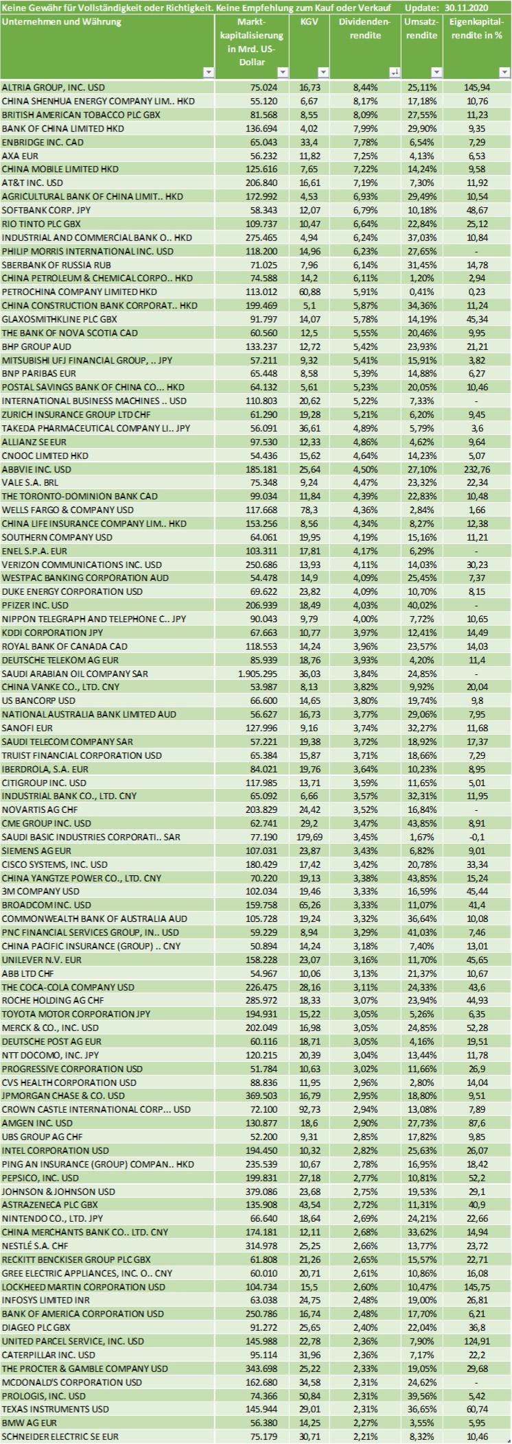 Top 100 Dividenden-aktien weltweit für 2021